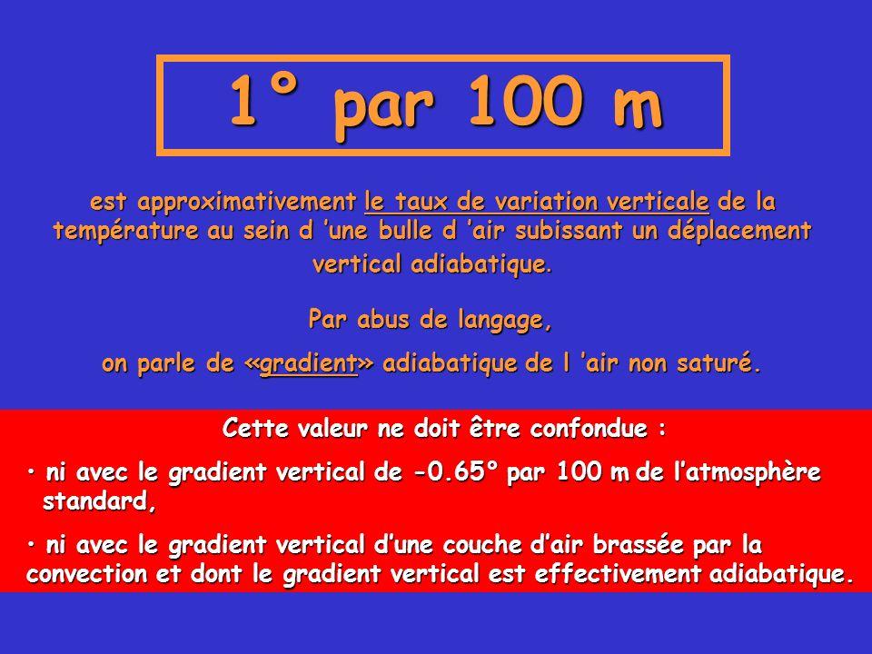 1° par 100 m
