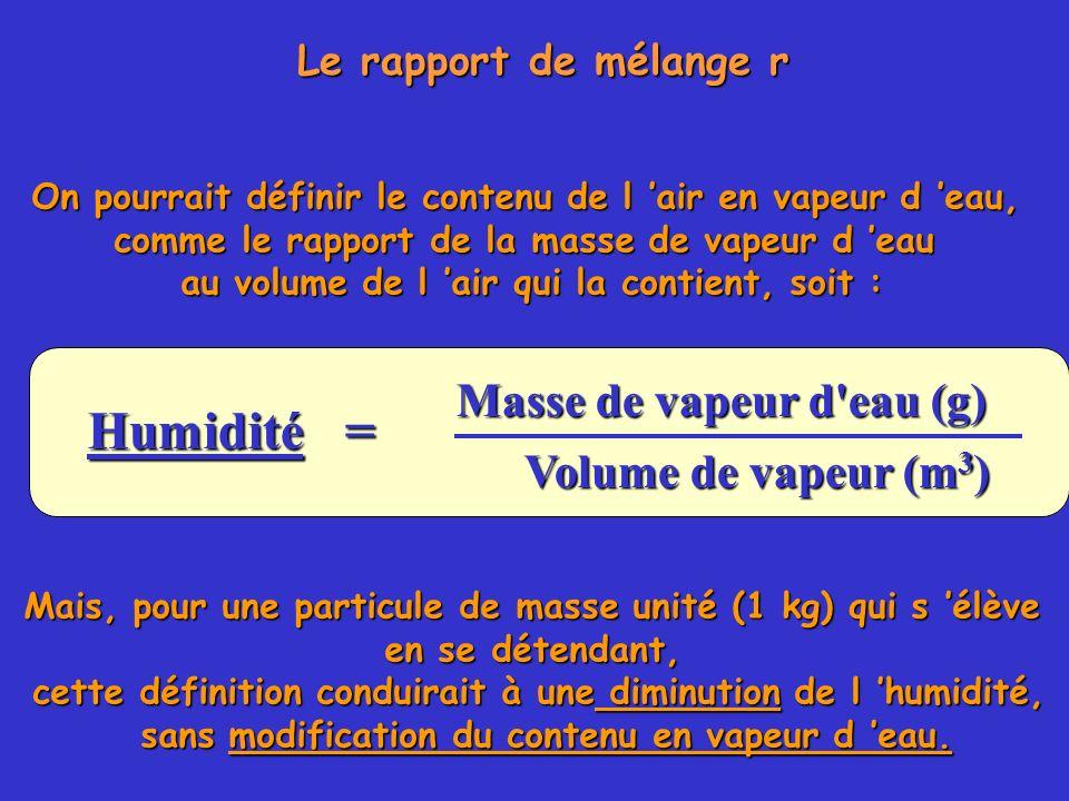 Humidité = Masse de vapeur d eau (g) Volume de vapeur (m3)