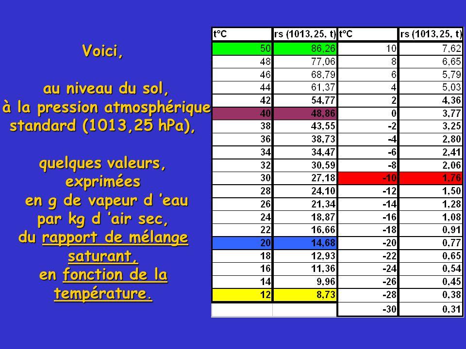 à la pression atmosphérique standard (1013,25 hPa),