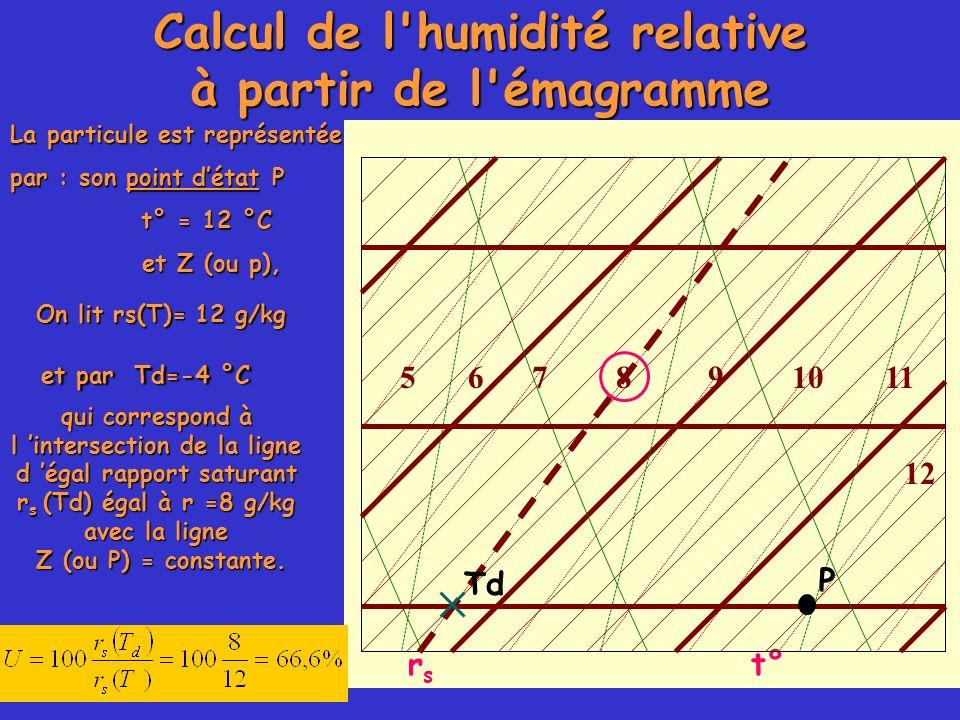 Calcul de l humidité relative à partir de l émagramme