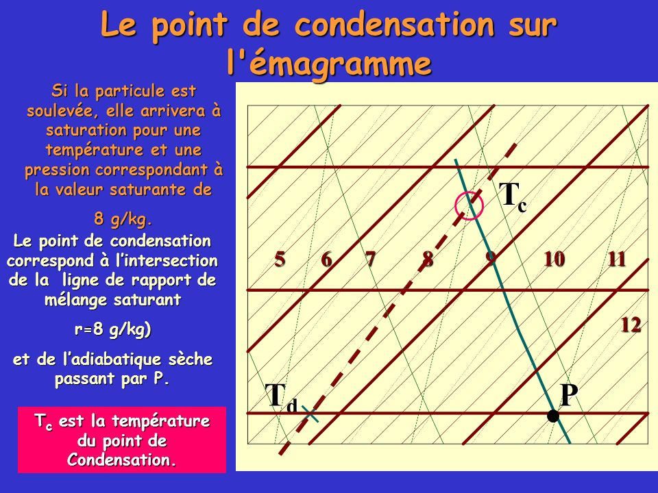 Le point de condensation sur l émagramme