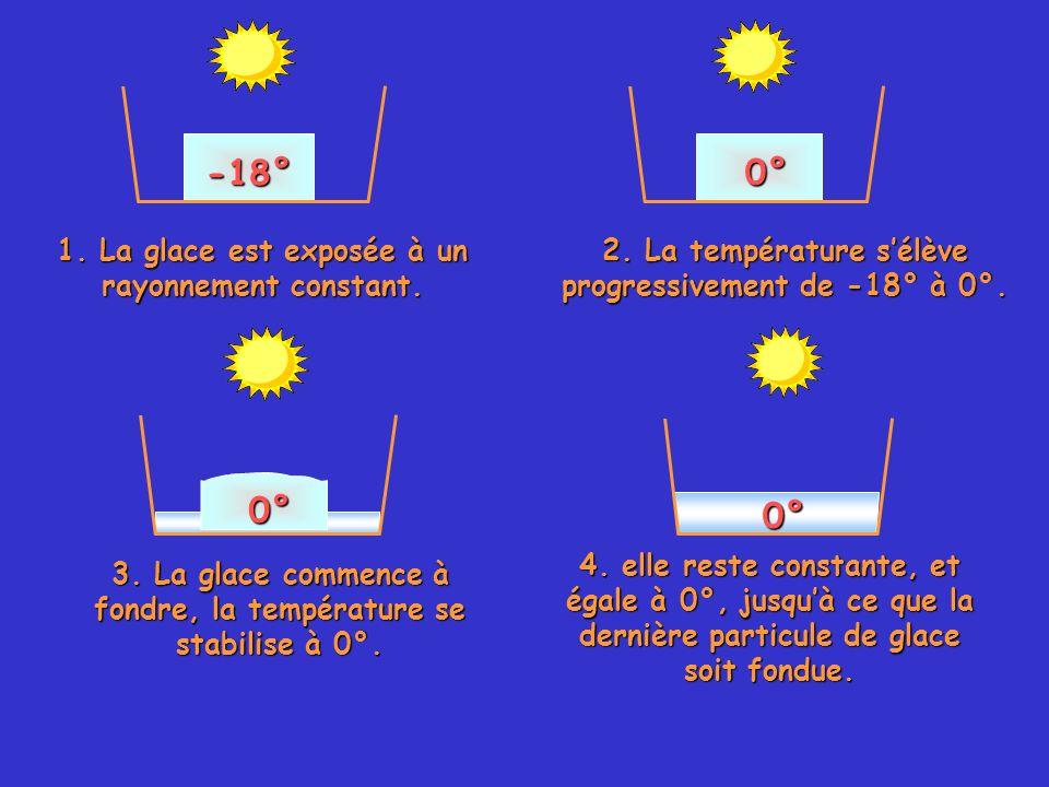 0° -18° 0° 0° 1. La glace est exposée à un rayonnement constant.