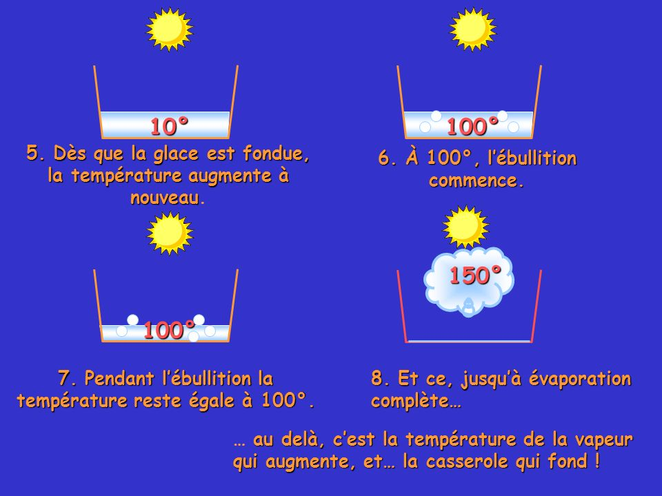 10° 100° 5. Dès que la glace est fondue, la température augmente à nouveau. 6. À 100°, l'ébullition commence.