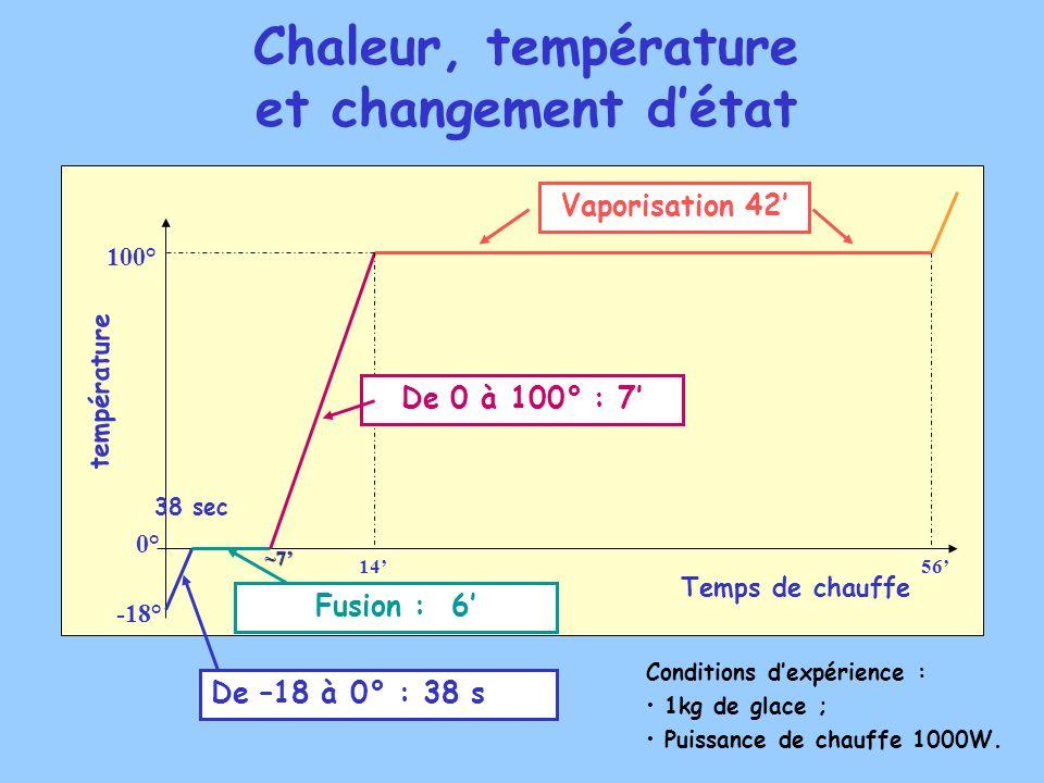 Chaleur, température et changement d'état