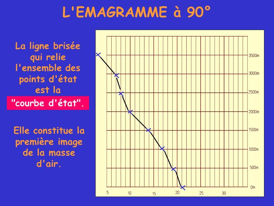 L EMAGRAMME à 90° La ligne brisée qui relie l ensemble des points d état est la. courbe d état .