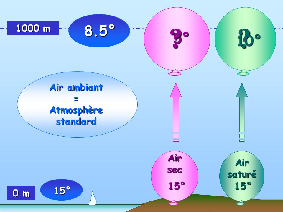 8.5° 5° 10° 1000 m Air ambiant = Atmosphère standard 15° Air sec
