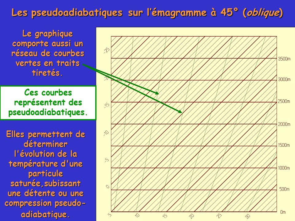 Ces courbes représentent des pseudoadiabatiques.