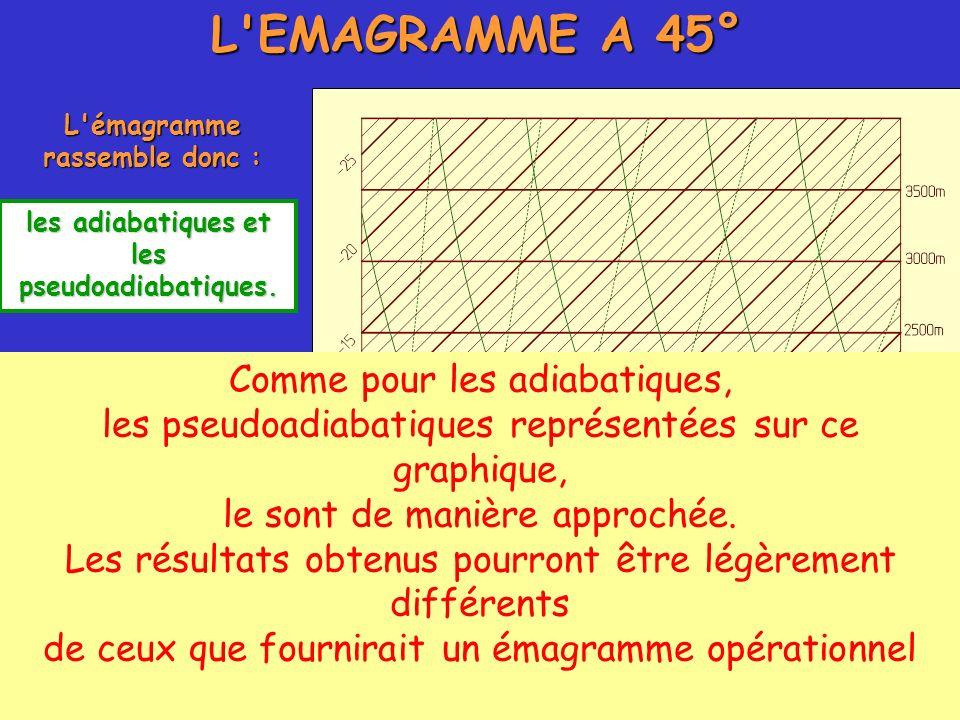 L EMAGRAMME A 45° Comme pour les adiabatiques,