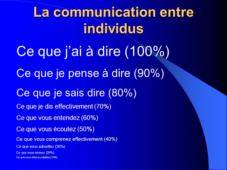 La communication entre individus