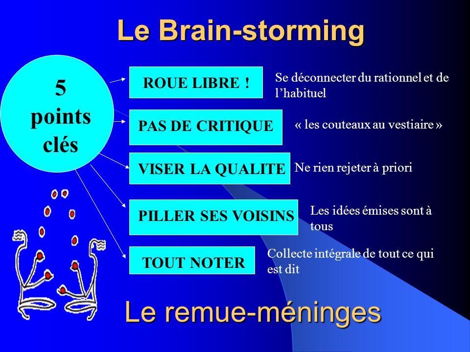 Le Brain-storming Le remue-méninges 5 points clés ROUE LIBRE !