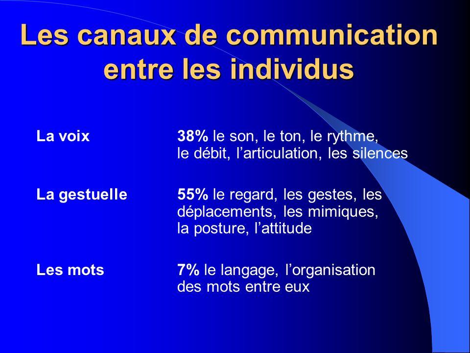 Les canaux de communication entre les individus