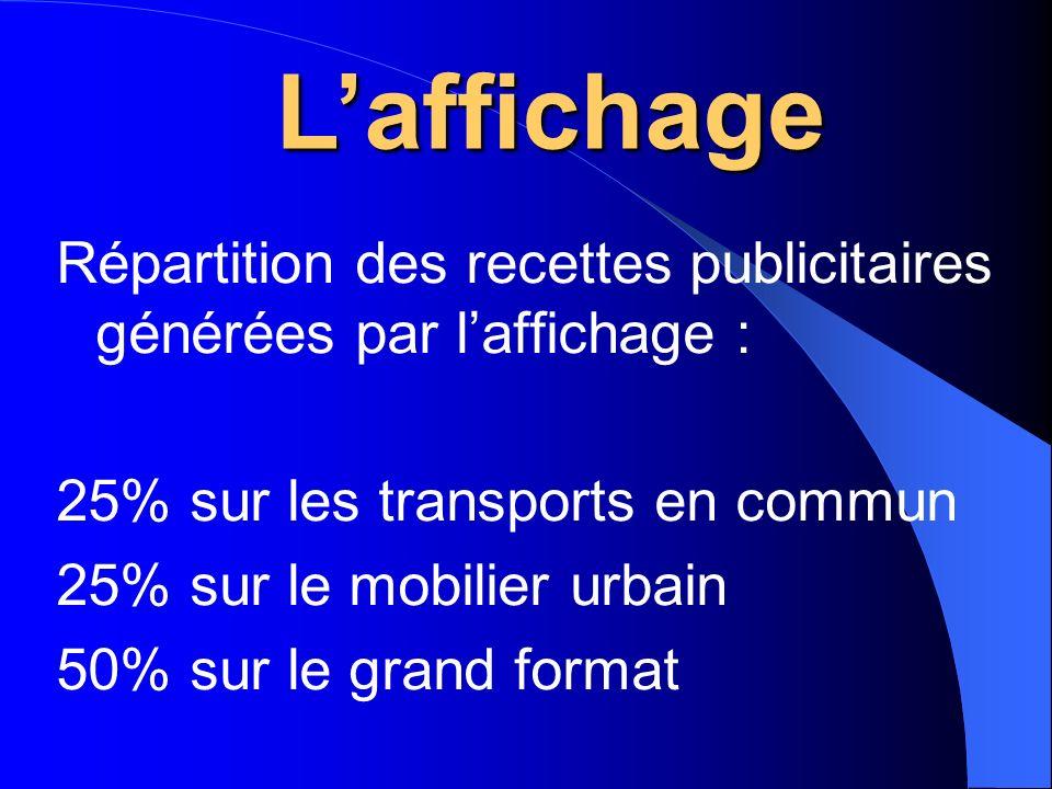 L'affichage Répartition des recettes publicitaires générées par l'affichage : 25% sur les transports en commun.