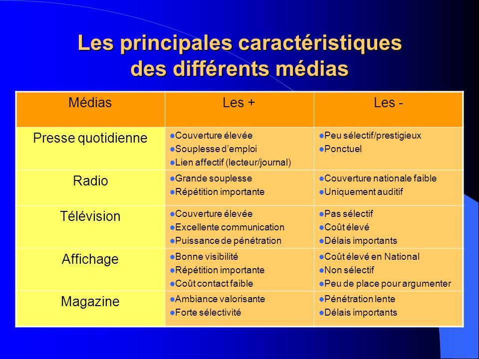 Les principales caractéristiques des différents médias
