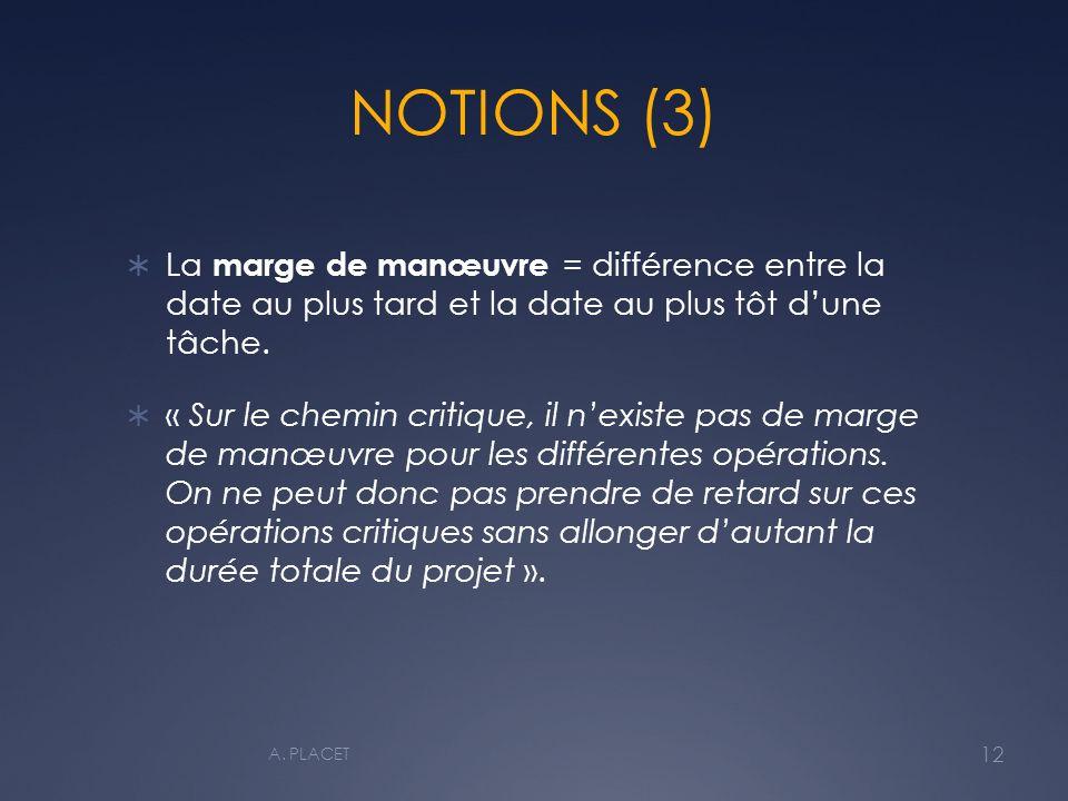 NOTIONS (3) La marge de manœuvre = différence entre la date au plus tard et la date au plus tôt d'une tâche.