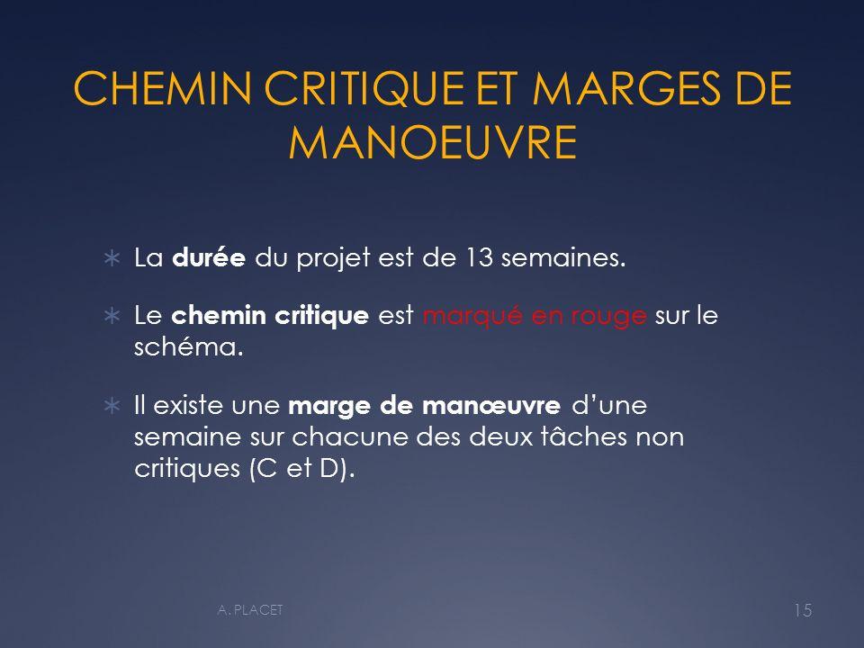 CHEMIN CRITIQUE ET MARGES DE MANOEUVRE