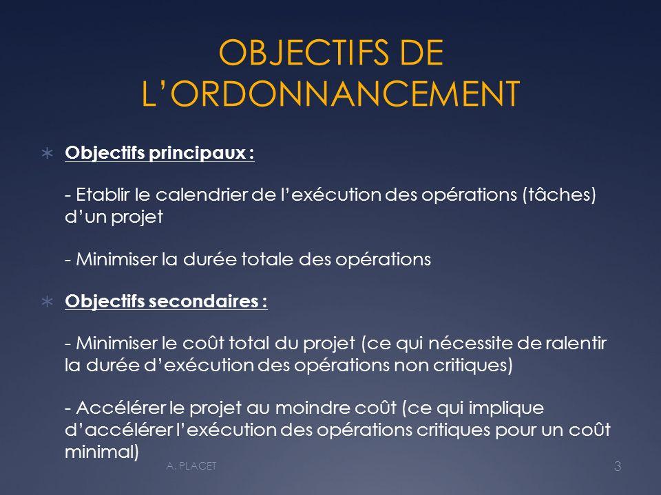 OBJECTIFS DE L'ORDONNANCEMENT