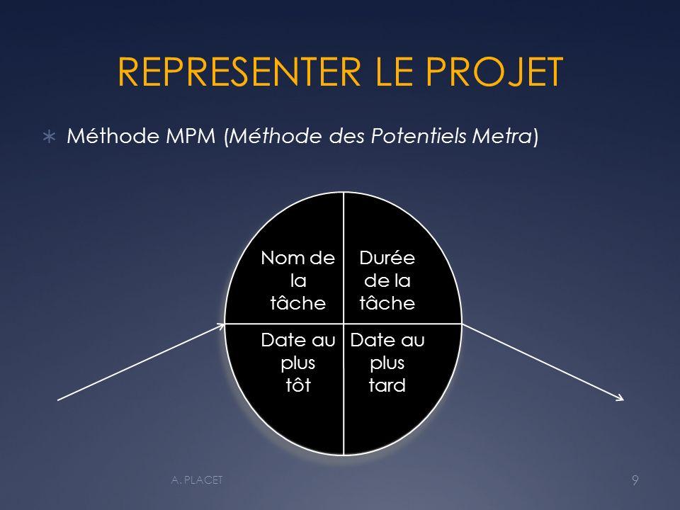 REPRESENTER LE PROJET Méthode MPM (Méthode des Potentiels Metra)