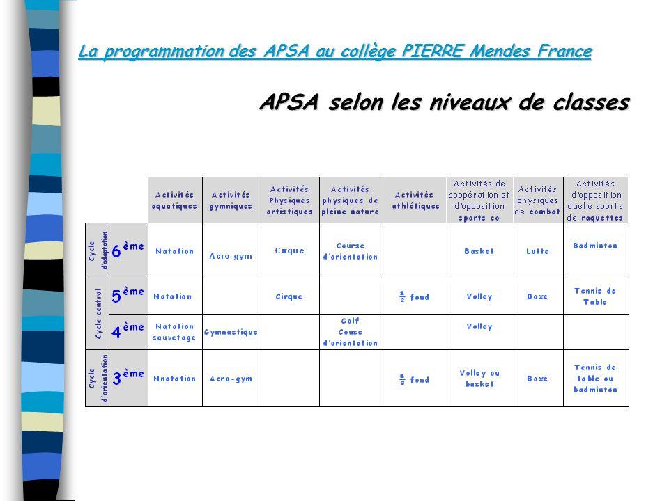 La programmation des APSA au collège PIERRE Mendes France
