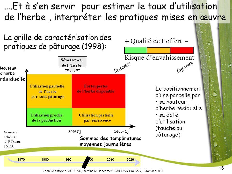 ….Et à s'en servir pour estimer le taux d'utilisation de l'herbe , interpréter les pratiques mises en œuvre