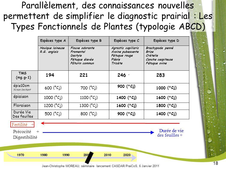 Parallèlement, des connaissances nouvelles permettent de simplifier le diagnostic prairial : Les Types Fonctionnels de Plantes (typologie ABCD)