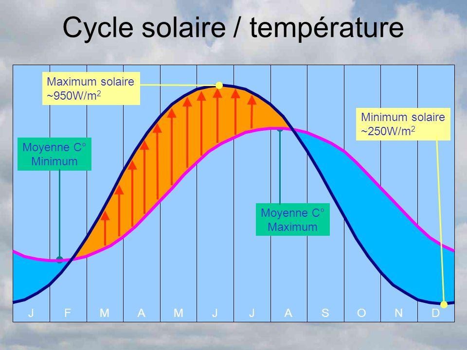 Cycle solaire / température