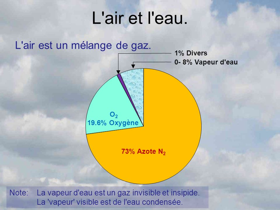 L air et l eau. L air est un mélange de gaz.