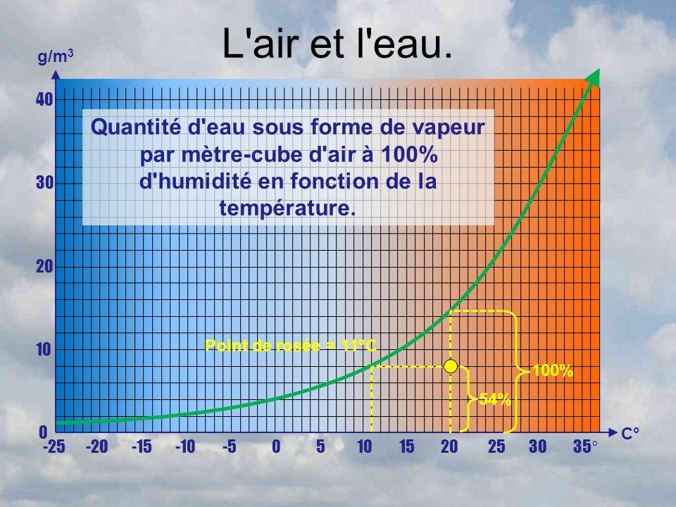 L air et l eau. g/m3. 40. 30. 20. 10. Quantité d eau sous forme de vapeur par mètre-cube d air à 100% d humidité en fonction de la température.