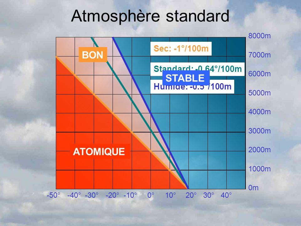 Atmosphère standard BON STABLE ATOMIQUE Sec: -1°/100m