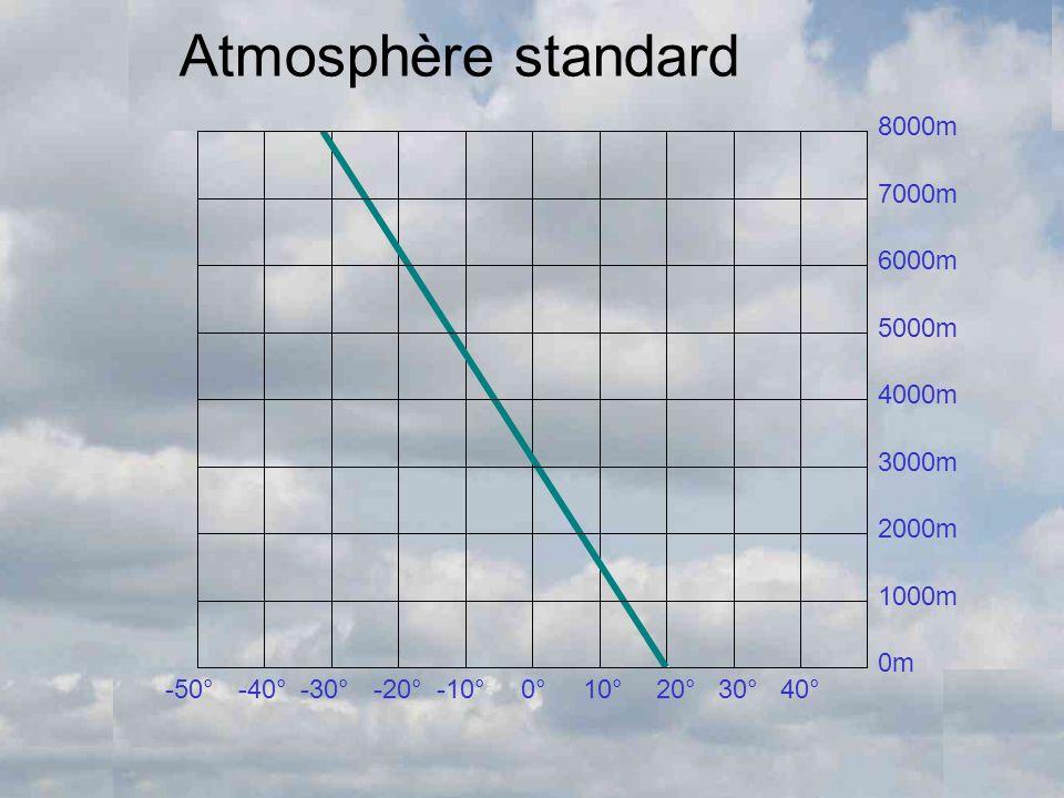 Atmosphère standard 8000m 7000m 6000m 5000m 4000m 3000m 2000m 1000m 0m