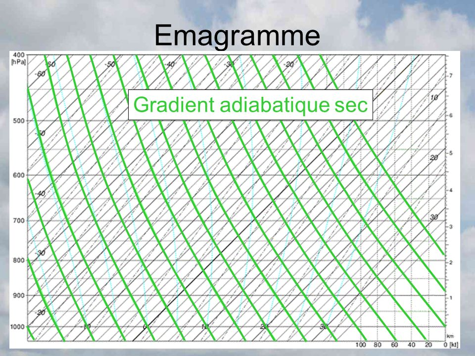Emagramme Gradient adiabatique sec