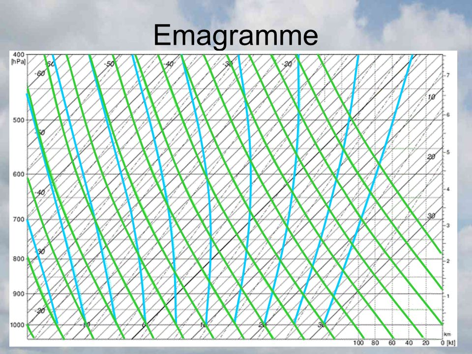 Emagramme