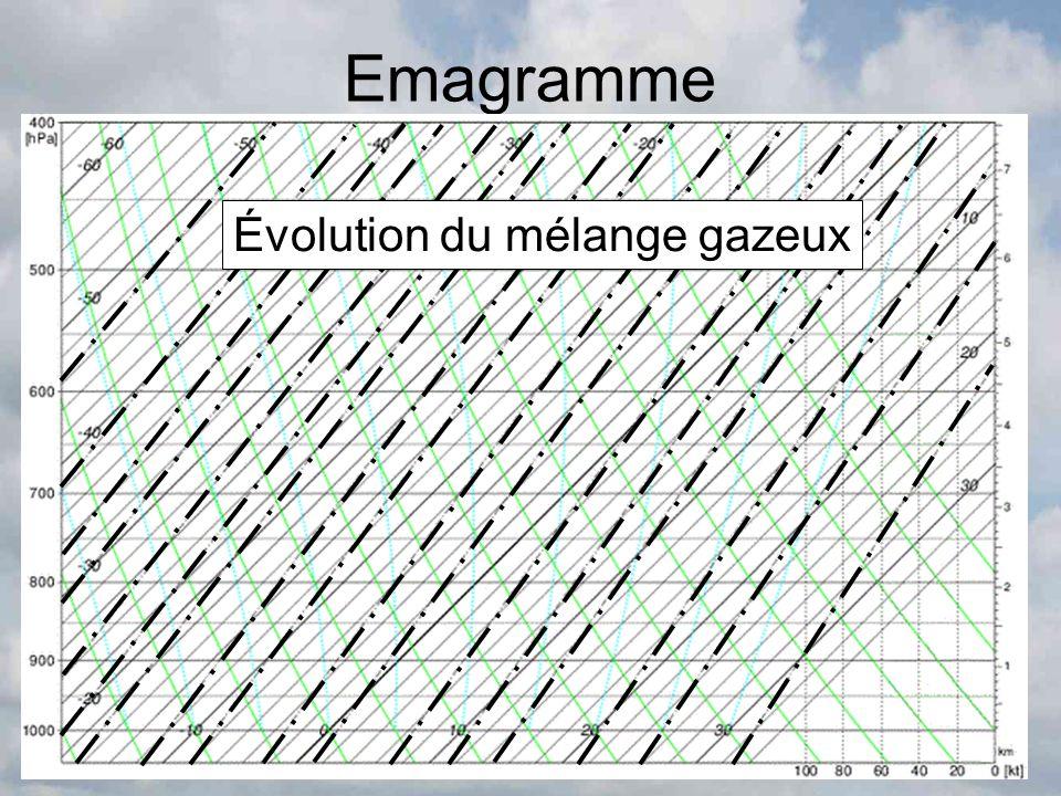 Emagramme Évolution du mélange gazeux
