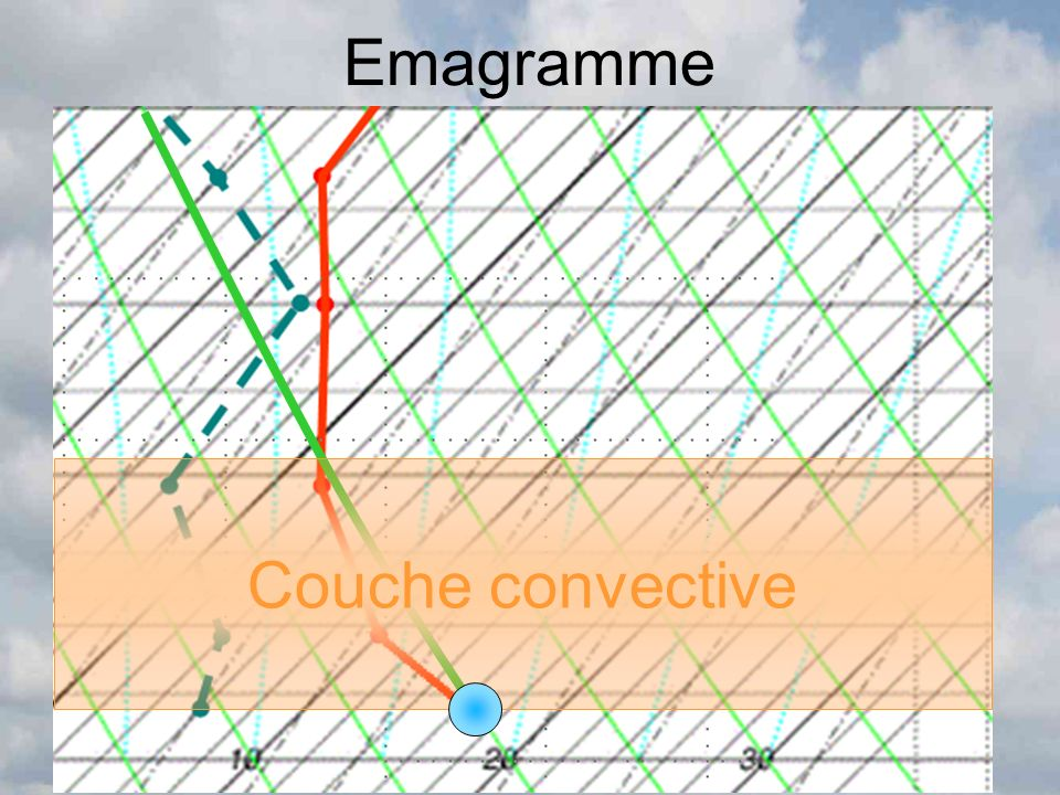 Emagramme Couche convective