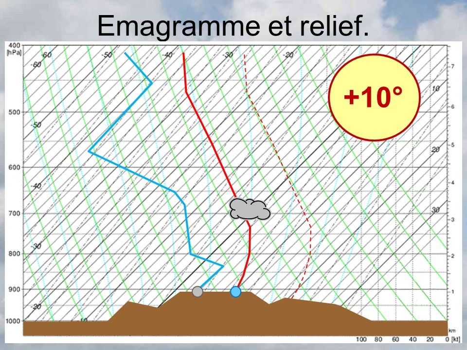 Emagramme et relief. +10°