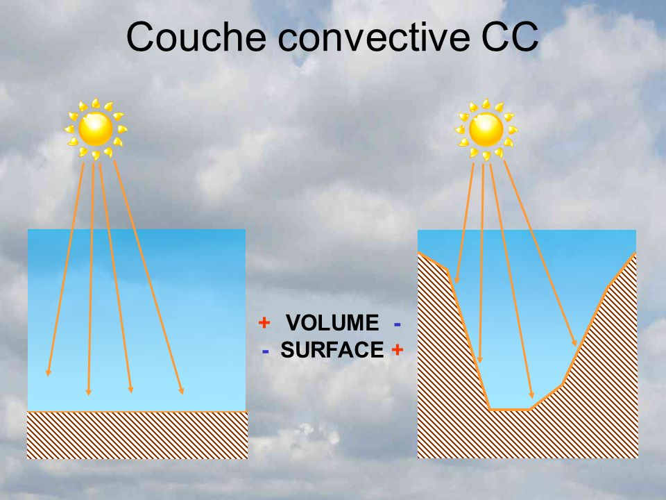 Couche convective CC + - - + VOLUME SURFACE
