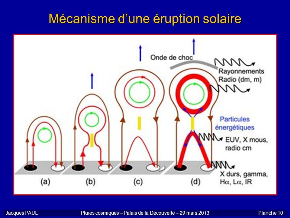 Mécanisme d'une éruption solaire