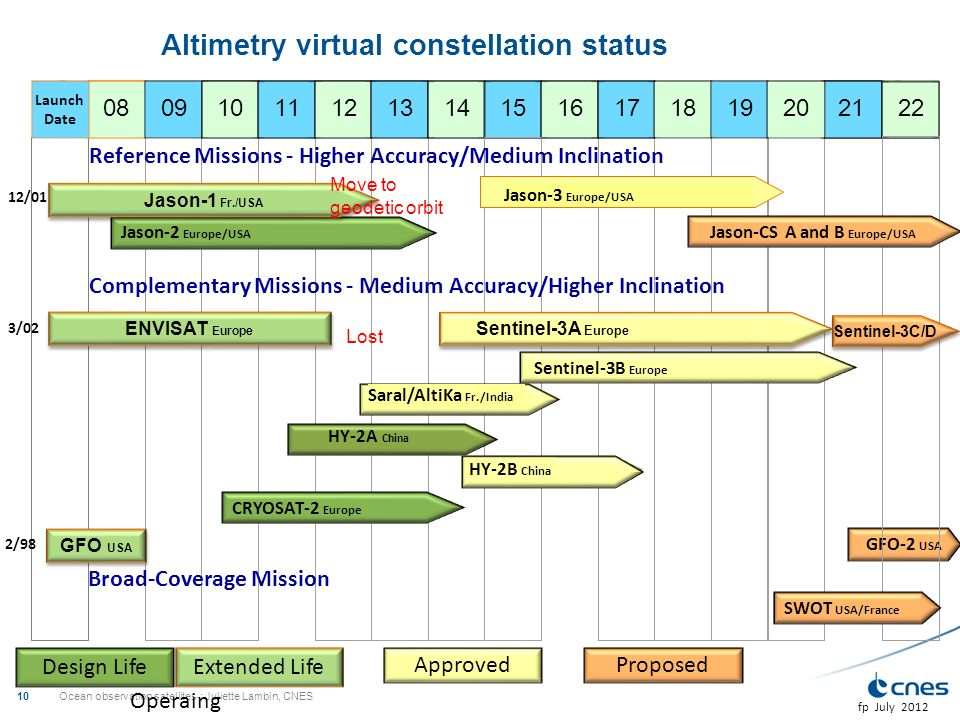 Altimetry virtual constellation status