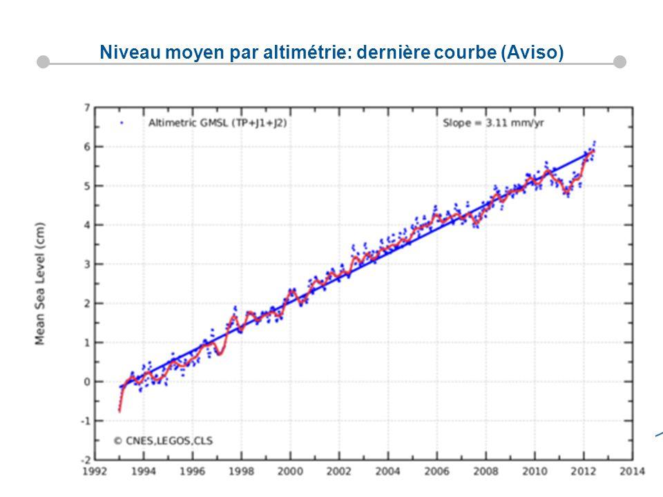 Niveau moyen par altimétrie: dernière courbe (Aviso)