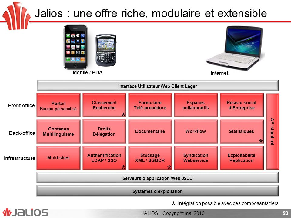 Jalios : une offre riche, modulaire et extensible