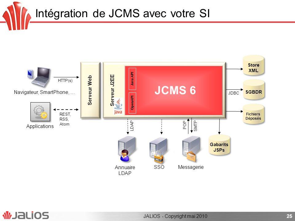 Intégration de JCMS avec votre SI