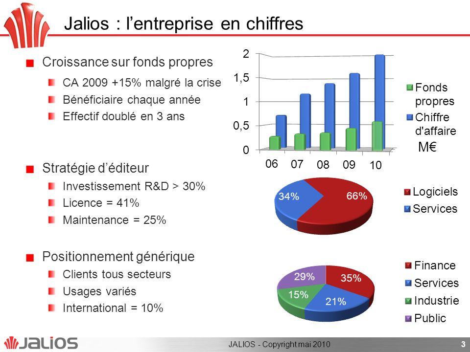 Jalios : l'entreprise en chiffres