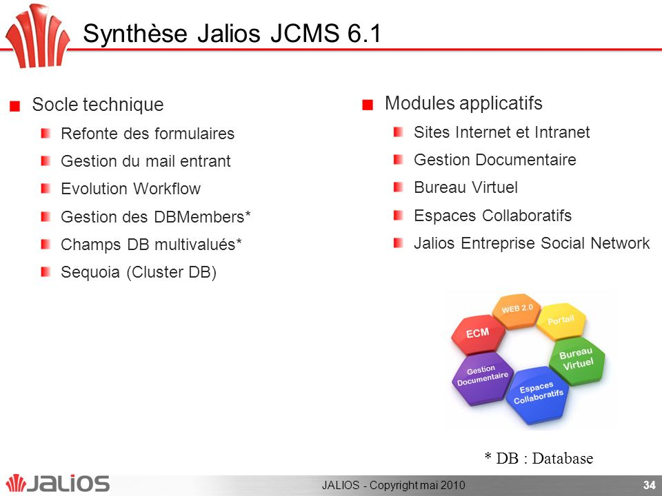 Synthèse Jalios JCMS 6.1 Socle technique Modules applicatifs