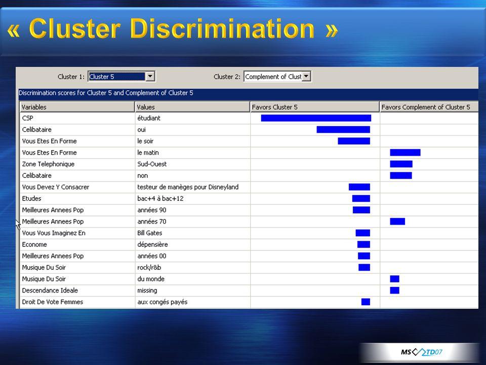 « Cluster Discrimination »