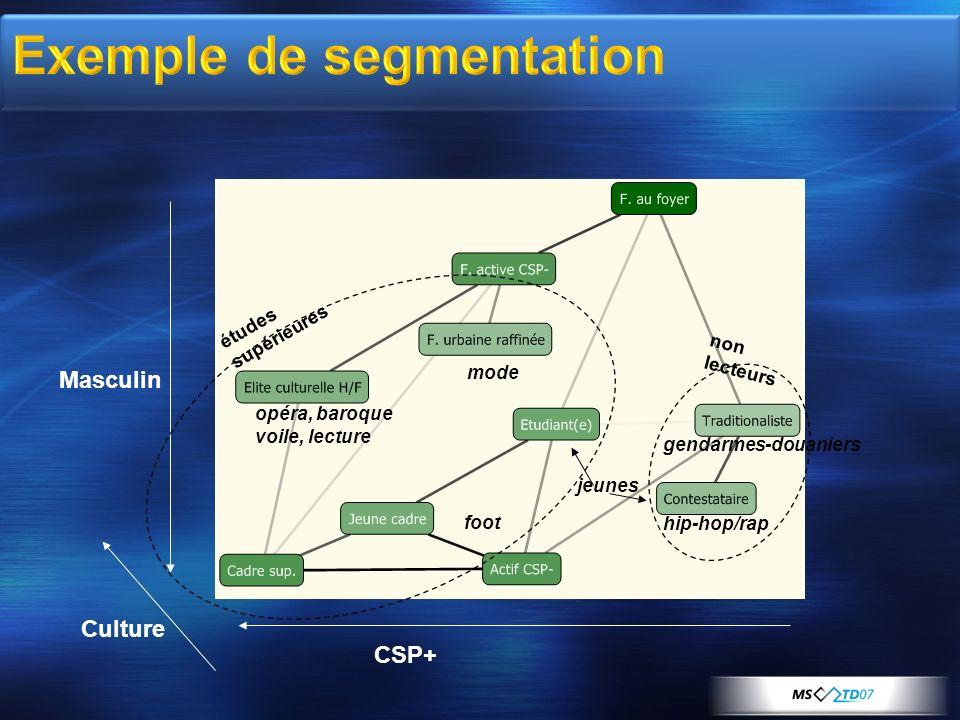 Exemple de segmentation
