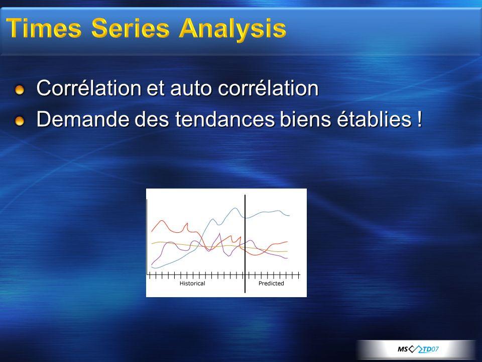 Times Series Analysis Corrélation et auto corrélation