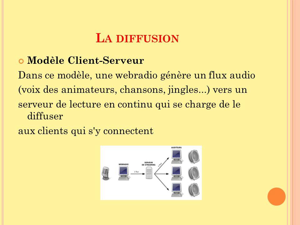 La diffusion Modèle Client-Serveur