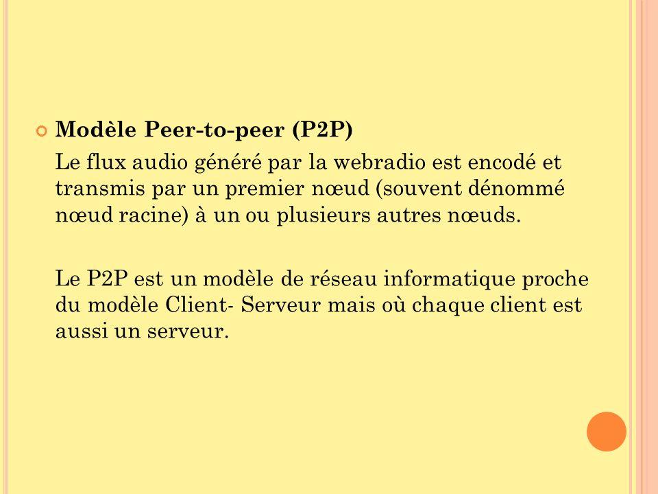 Modèle Peer-to-peer (P2P)