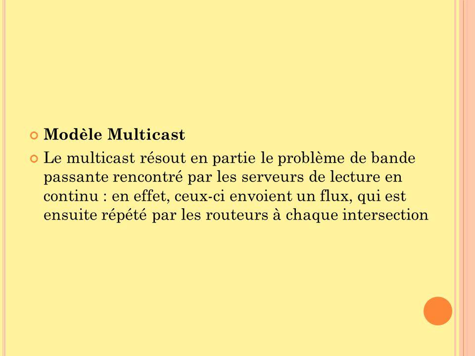 Modèle Multicast