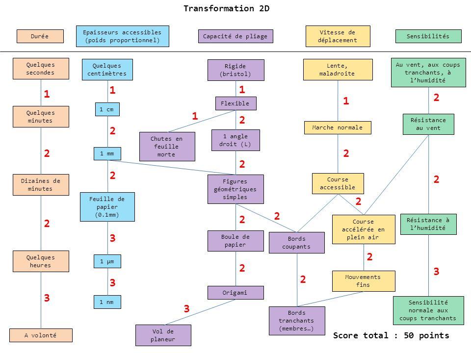 Transformation 2D Epaisseurs accessibles (poids proportionnel) Vitesse de déplacement. Durée. Capacité de pliage.