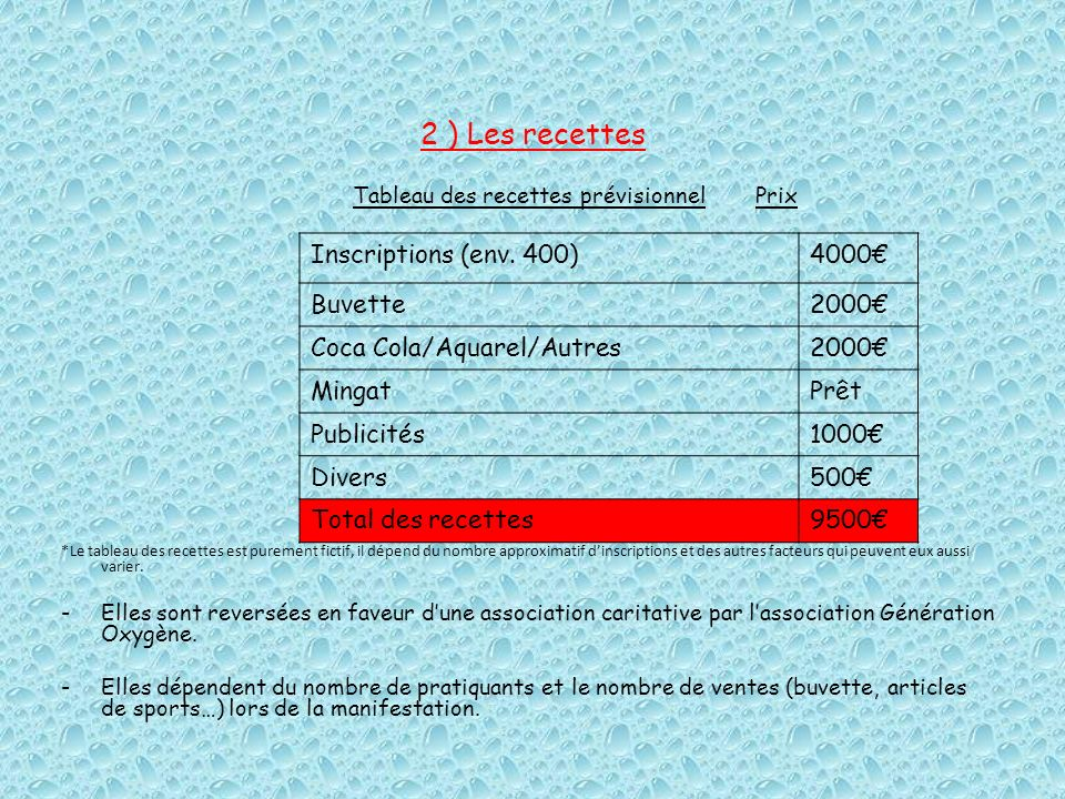 2 ) Les recettes Inscriptions (env. 400) 4000€ Buvette 2000€